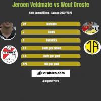 Jeroen Veldmate vs Wout Droste h2h player stats
