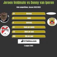 Jeroen Veldmate vs Donny van Iperen h2h player stats