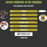 Jeroen Veldmate vs Gor Agbaljan h2h player stats