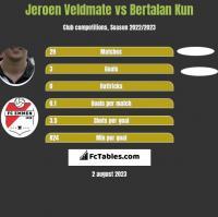 Jeroen Veldmate vs Bertalan Kun h2h player stats