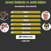 Jeroen Veldmate vs Justin Bakker h2h player stats