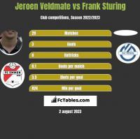 Jeroen Veldmate vs Frank Sturing h2h player stats