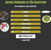 Jeroen Veldmate vs Tijn Daverveld h2h player stats