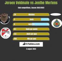 Jeroen Veldmate vs Jenthe Mertens h2h player stats