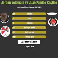 Jeroen Veldmate vs Juan Familio-Castillo h2h player stats
