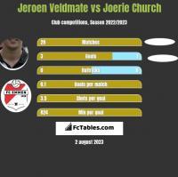 Jeroen Veldmate vs Joerie Church h2h player stats