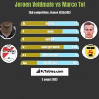 Jeroen Veldmate vs Marco Tol h2h player stats