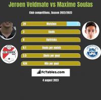 Jeroen Veldmate vs Maxime Soulas h2h player stats