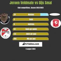 Jeroen Veldmate vs Gijs Smal h2h player stats