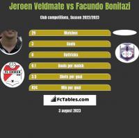 Jeroen Veldmate vs Facundo Bonifazi h2h player stats