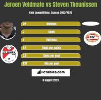 Jeroen Veldmate vs Steven Theunissen h2h player stats