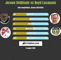 Jeroen Veldmate vs Boyd Lucassen h2h player stats