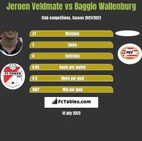 Jeroen Veldmate vs Baggio Wallenburg h2h player stats