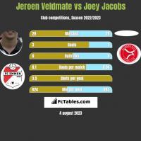 Jeroen Veldmate vs Joey Jacobs h2h player stats