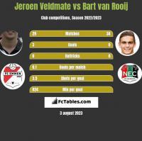 Jeroen Veldmate vs Bart van Rooij h2h player stats