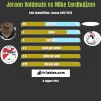 Jeroen Veldmate vs Mike Eerdhuijzen h2h player stats