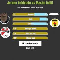 Jeroen Veldmate vs Maxim Gullit h2h player stats