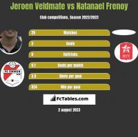 Jeroen Veldmate vs Natanael Frenoy h2h player stats