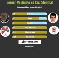 Jeroen Veldmate vs Cas Odenthal h2h player stats