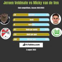 Jeroen Veldmate vs Micky van de Ven h2h player stats