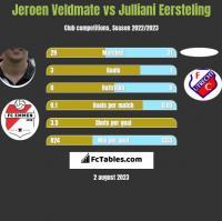 Jeroen Veldmate vs Julliani Eersteling h2h player stats