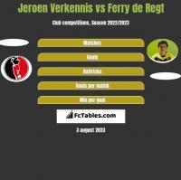 Jeroen Verkennis vs Ferry de Regt h2h player stats