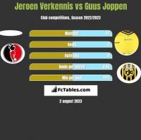 Jeroen Verkennis vs Guus Joppen h2h player stats