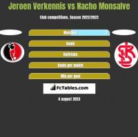 Jeroen Verkennis vs Nacho Monsalve h2h player stats