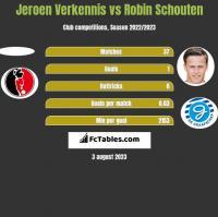 Jeroen Verkennis vs Robin Schouten h2h player stats