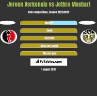 Jeroen Verkennis vs Jethro Mashart h2h player stats