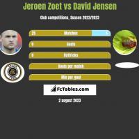 Jeroen Zoet vs David Jensen h2h player stats