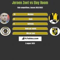 Jeroen Zoet vs Eloy Room h2h player stats