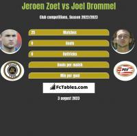 Jeroen Zoet vs Joel Drommel h2h player stats