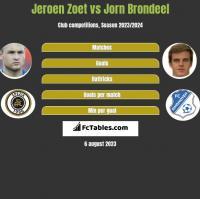 Jeroen Zoet vs Jorn Brondeel h2h player stats