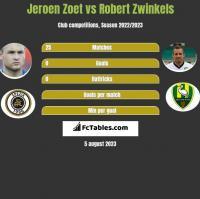 Jeroen Zoet vs Robert Zwinkels h2h player stats