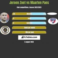 Jeroen Zoet vs Maarten Paes h2h player stats