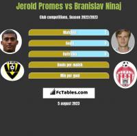 Jerold Promes vs Branislav Ninaj h2h player stats