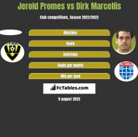 Jerold Promes vs Dirk Marcellis h2h player stats