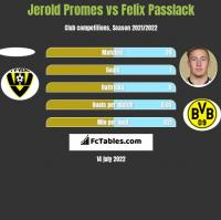 Jerold Promes vs Felix Passlack h2h player stats