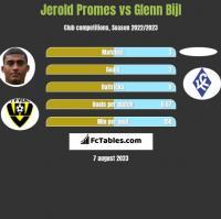 Jerold Promes vs Glenn Bijl h2h player stats