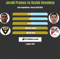 Jerold Promes vs Keziah Veendorp h2h player stats