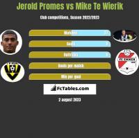 Jerold Promes vs Mike Te Wierik h2h player stats