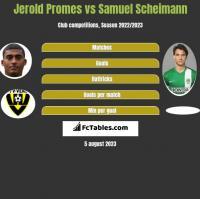 Jerold Promes vs Samuel Scheimann h2h player stats