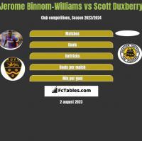 Jerome Binnom-Williams vs Scott Duxberry h2h player stats