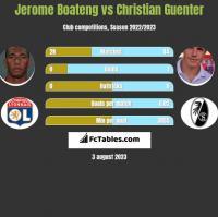 Jerome Boateng vs Christian Guenter h2h player stats