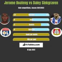 Jerome Boateng vs Daley Sinkgraven h2h player stats