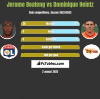 Jerome Boateng vs Dominique Heintz h2h player stats