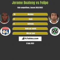 Jerome Boateng vs Felipe h2h player stats