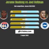 Jerome Boateng vs Joel Veltman h2h player stats