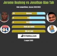 Jerome Boateng vs Jonathan Glao Tah h2h player stats